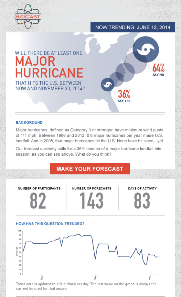 Hurricane Infographic