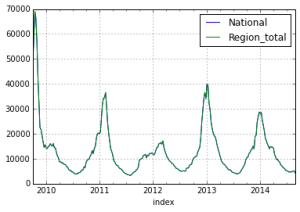 Comparison of weekly ILI case counts: national vs sum of regional values